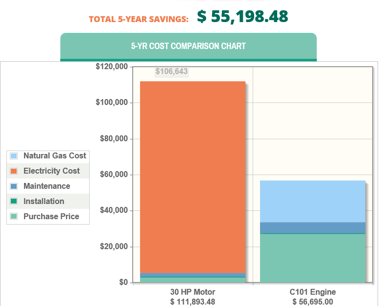 Gas vs Electric Comparison Chart Example