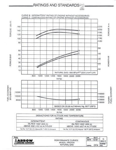 A-36 (VR 220) Fuel Consumption